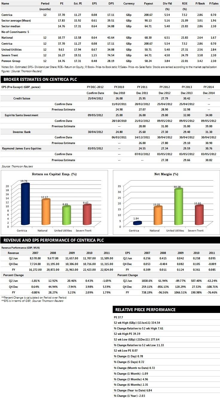 Centrica Plc Earnings Outlook