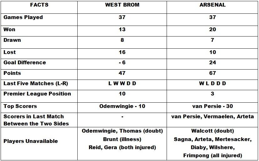 West Bromwich Albion vs Arsenal