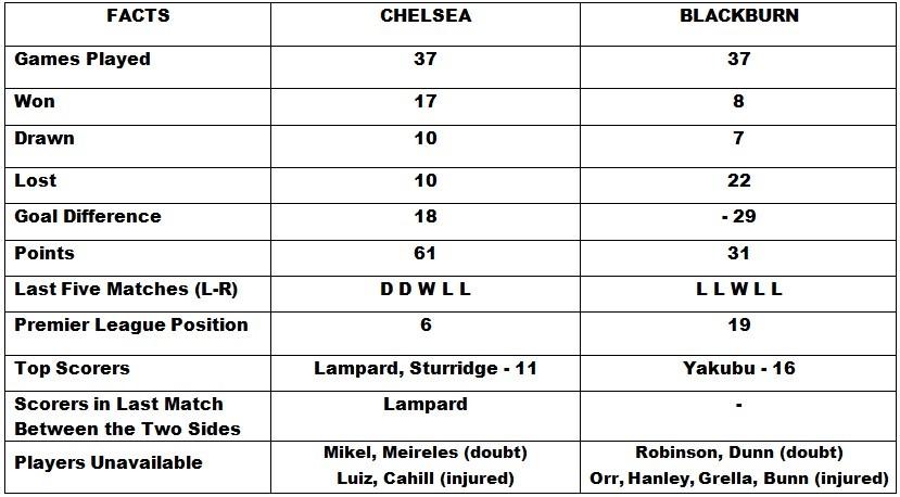 Chelsea vs Blackburn Rovers