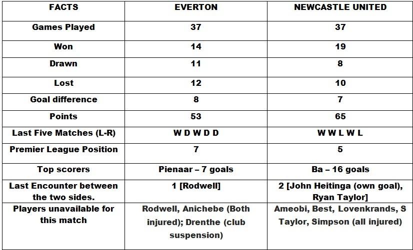 Everton v Newcastle Unied Head to Head