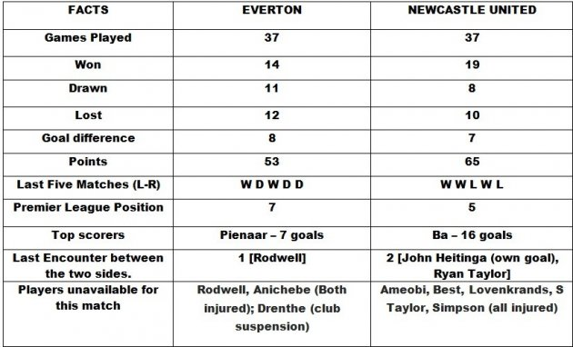 Everton v Newcastle Unied Head to Head