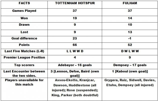 Tottenham v Fulham Head to Head