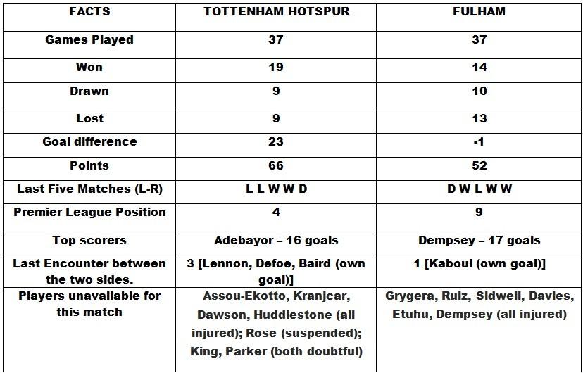 Tottenham v Fulham Head to Head