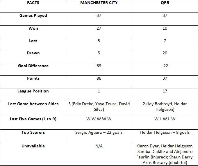Manchester City vs QPR Fact Sheet