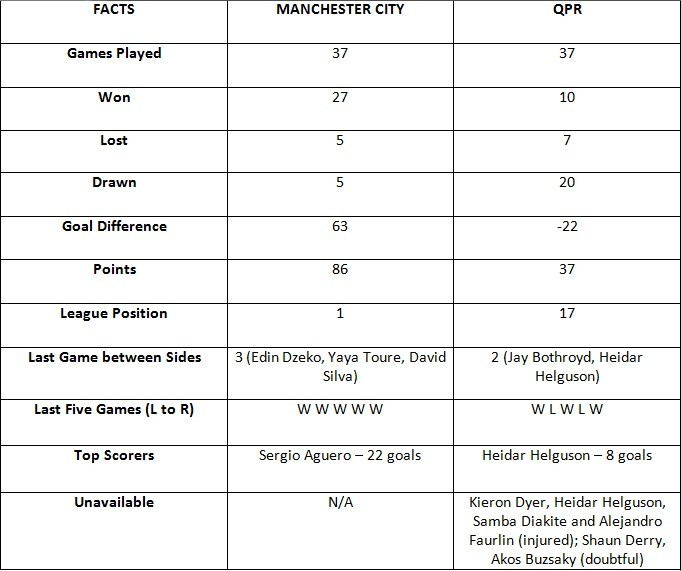 Manchester City vs QPR Fact Sheet
