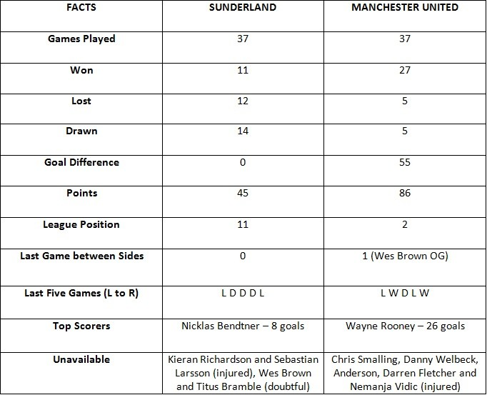 Sunderland vs Manchester United Fact Sheet