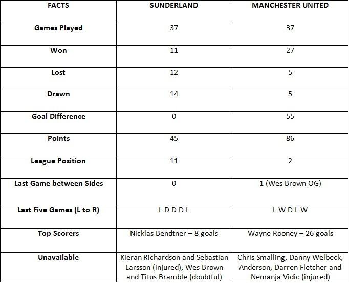 Sunderland vs Manchester United Fact Sheet