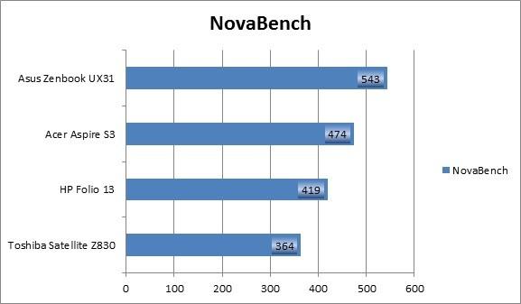 NovaBench Ultrabook Group Test Benchmark