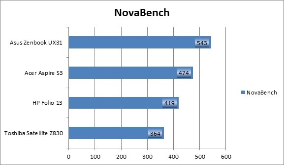 NovaBench Ultrabook Group Test Benchmark