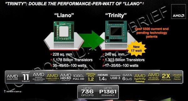 AMD Trinity APU A4, A6, A8, A10