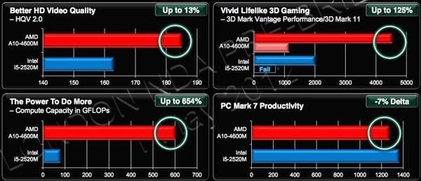 AMD Trinity APUs A4, A6, A8, A10