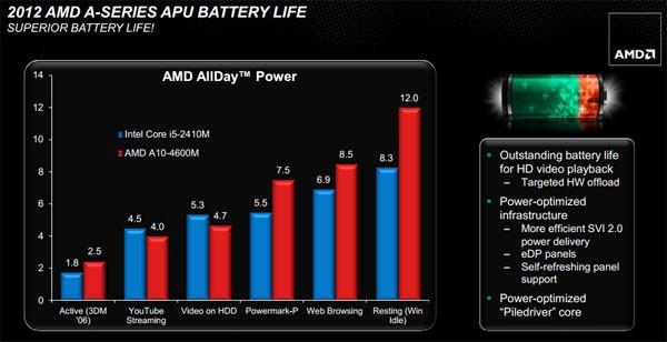 AMD Trinity APUs Battery Life