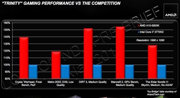 AMD Trinity APUs Gaming Performance