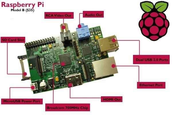Raspberry Pi Running Windows 7