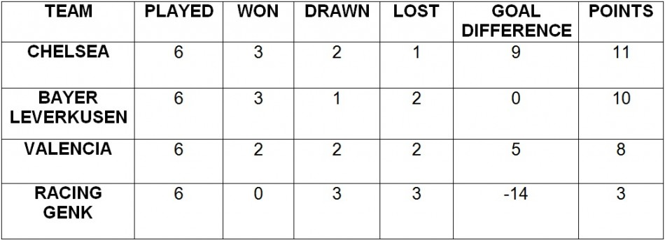 Champions League 2011/2012 Group E Final Table