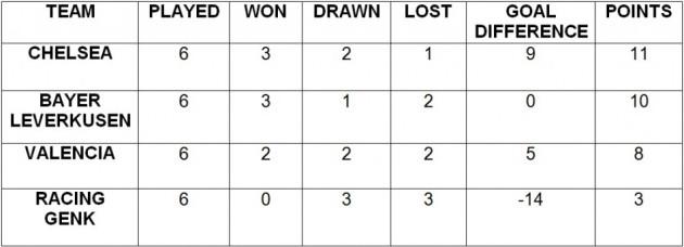 Champions League 2011/2012 Group E Final Table
