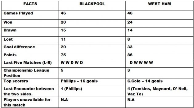 Blackpool v West Ham Head to Head