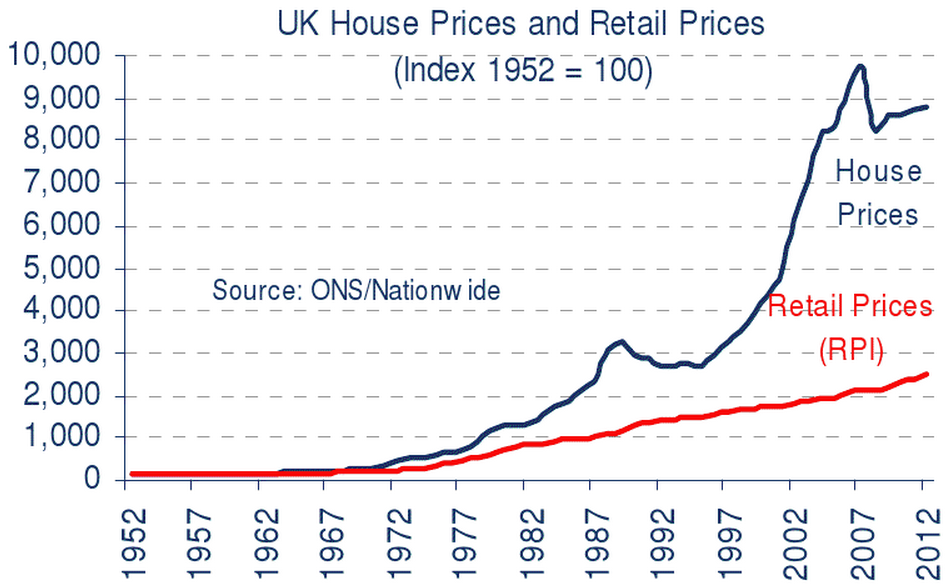 rpi vs house prices