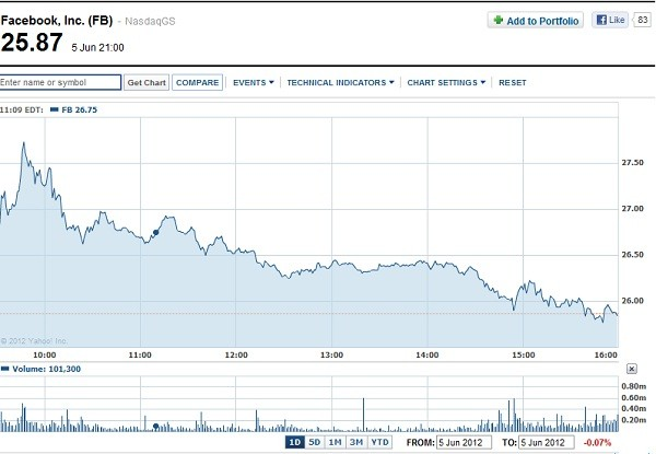 Facebook Share Price Drops to New Low