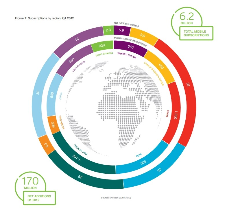 ericsson traffic report High-Speed Mobile Internet Access subscription figures