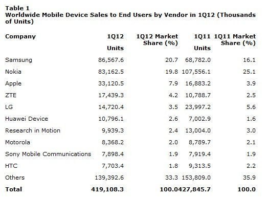 Mobile Phone sales 1Q12