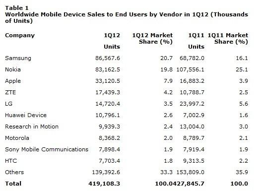 Mobile Phone sales 1Q12