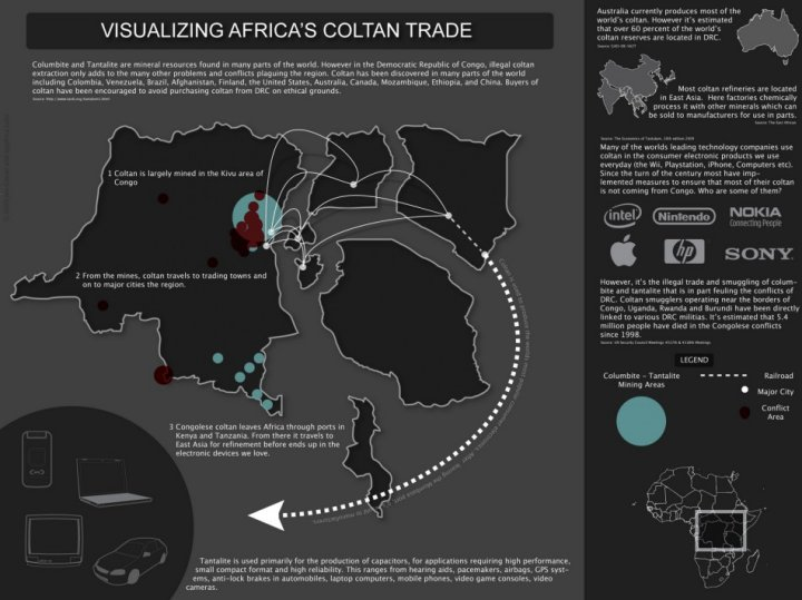 Infographic showing Africa's coltan trade