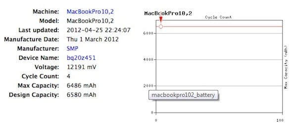 Result for MacBookPro 10,2in