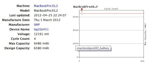 Result for MacBookPro 10,2in