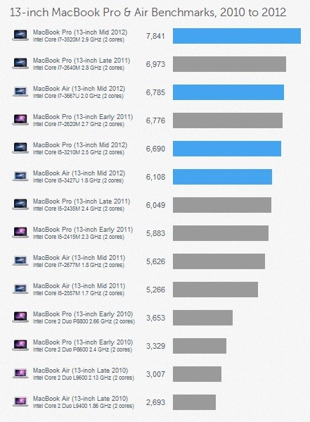 New 13-Inch MacBook Pro Outshines MacBook Airs and Previous MacBook Pros in Benchmark
