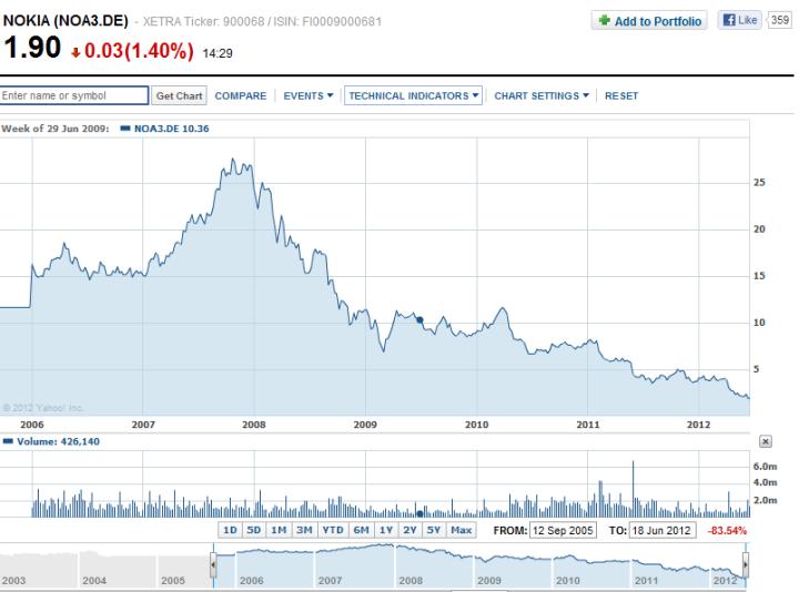 Nokia Share Price