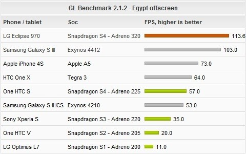 Qualcomm's Quad-Core S4 with Adreno 320 Outshines Exynos 4412 in Benchmark