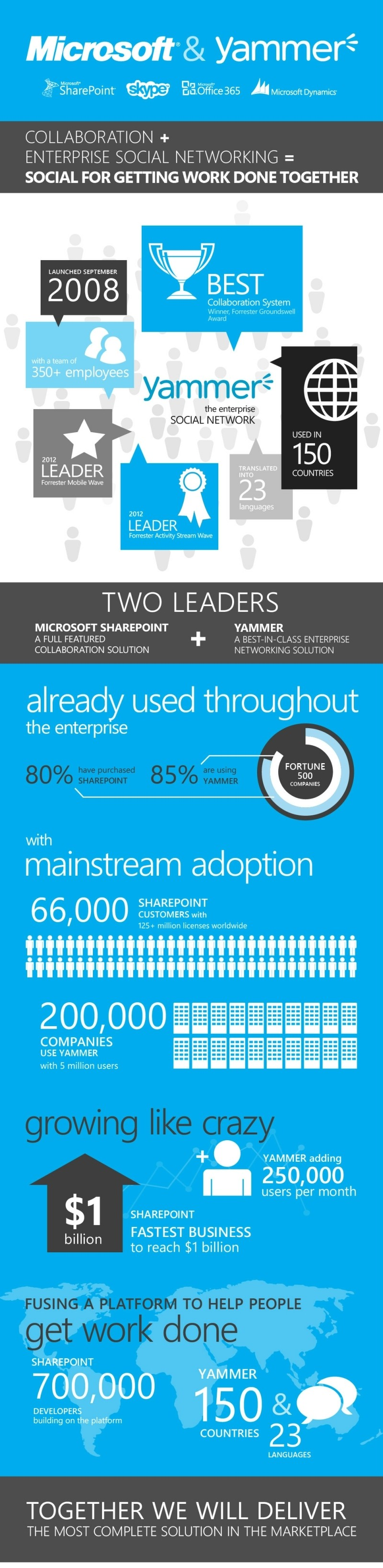 Microsoft Buys Yammer Cash Deal enterprise social networking infographic