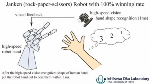 Diagram shows how the robot is able to win (Ishikawa Oku Laboratory)