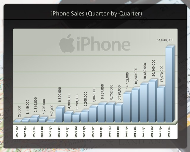 iPhone sales 2007 to 2012