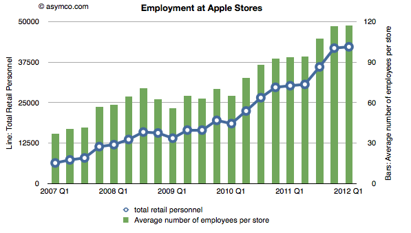 Apple retails jobs