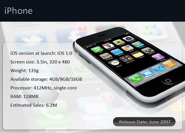 iPhone 2007 infographic