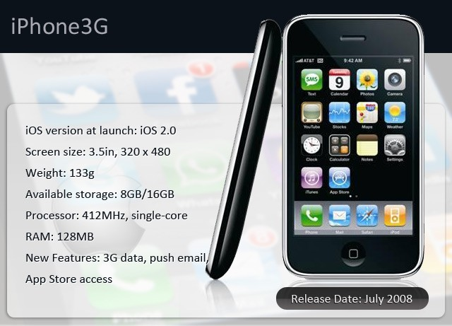 iPhone 3G 2008 Infographic