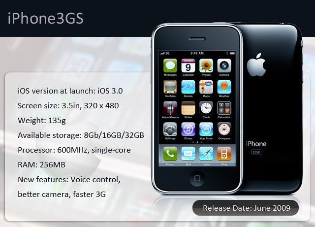 iPhone 3GS 2009 Infographic