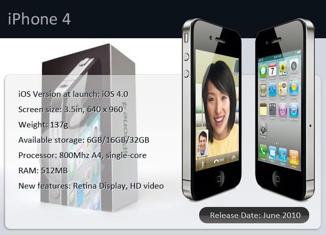 iPhone 4 2010 Infographic