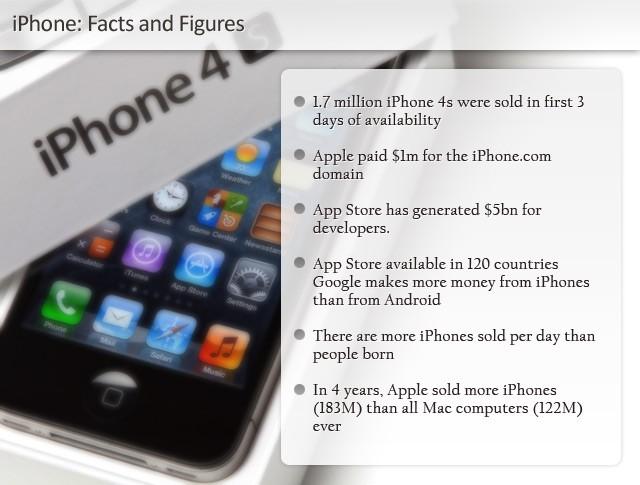 Apple Iphone  Information