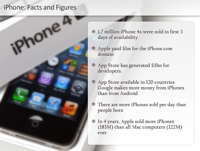 iPhone 5th Birthday Facts and Figures infographic