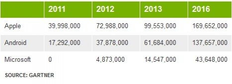 Smartphone and Tablet Sales Market Report