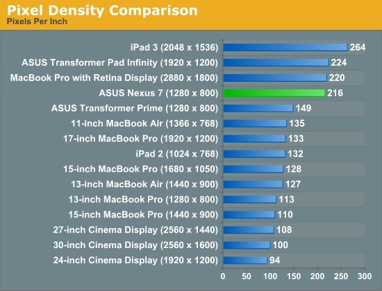 Google Nexus 7 Faces Strong Competitors in Benchmark Treatment