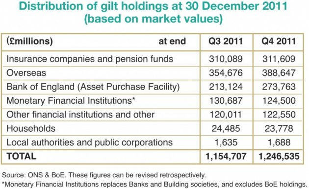 Gilt holdings