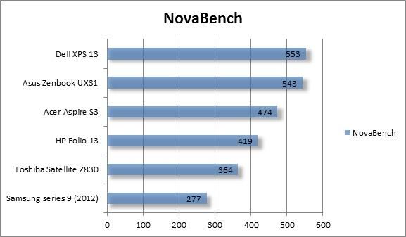NovaBench Samsung Series 9