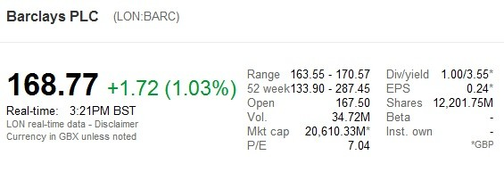 google finance barclays