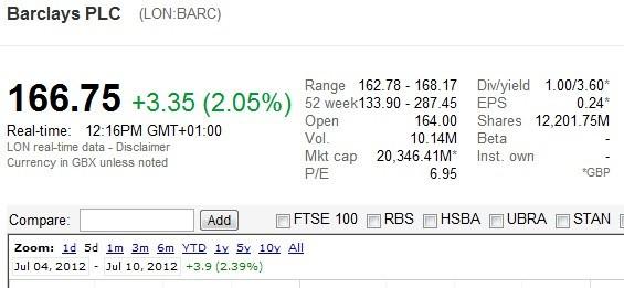 barclays shares
