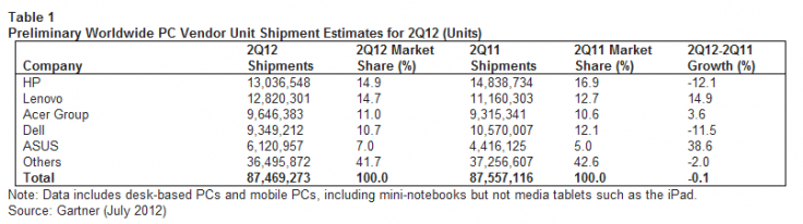 Global PC shipment figures