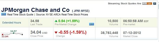 JP Morgan shares